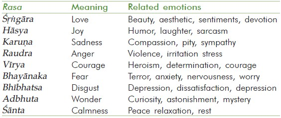 Table 2: <i>Rasa</i> and the related emotions with their meaning<sup>[9]</sup>