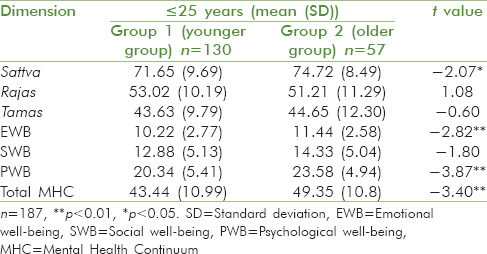 Table 2: Difference between <i>Gunas</i> and well-being based on age