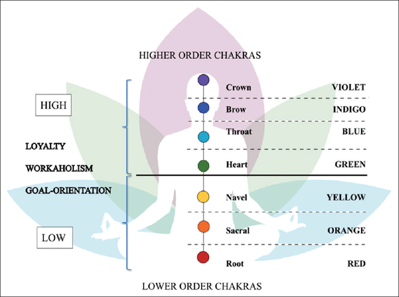 Figure 1: Comparison of performance oriented factors (loyalty, workaholism, goal-orientation) between aura life colors of higher and lower order chakras