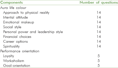 Table 1: Description of questionnaire