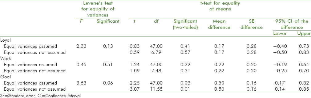 Comparative study on individual's performance orientation