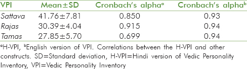 Table 1: Cronbach's alpha of H-VPI and English version of VPI