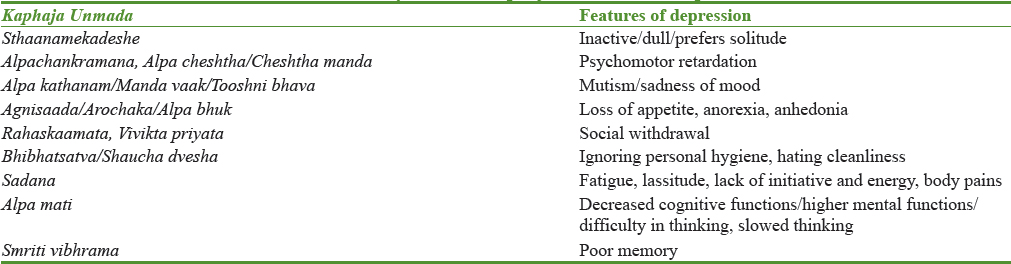 i>Kaphaja unmada</i>: Myxedema psychosis?