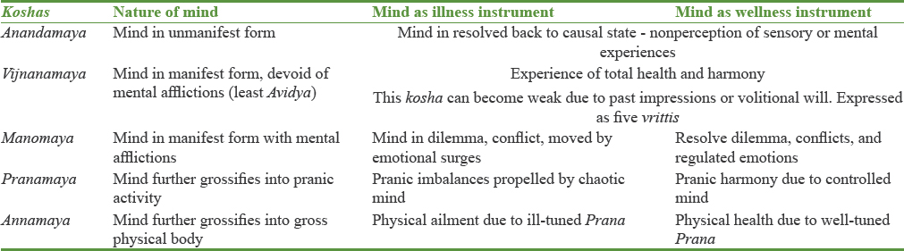 Table 1: Expression of mind in different <i>koshas</i>